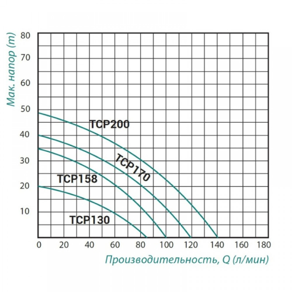 Насос поверхностный центробежный Taifu TCP-170 1,1 кВт