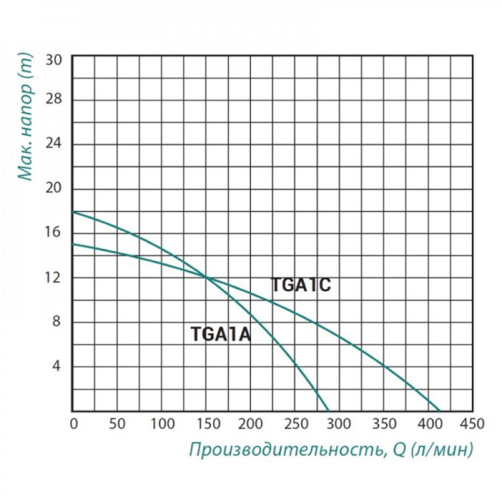 Насос поверхностный центробежный Taifu TGA1A 0,75 кВт