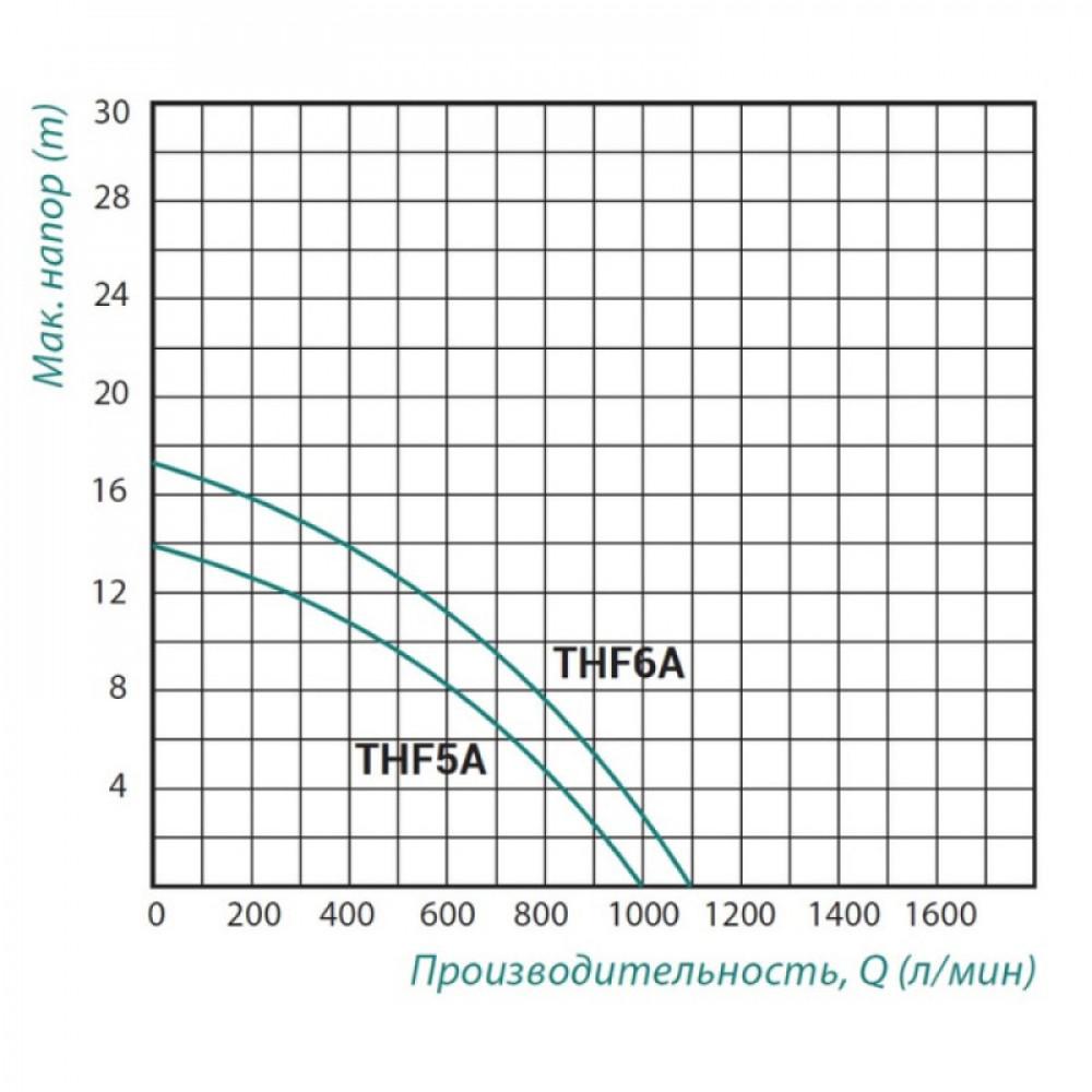 Насос поверхностный центробежный Taifu THF5A 1,5 кВт
