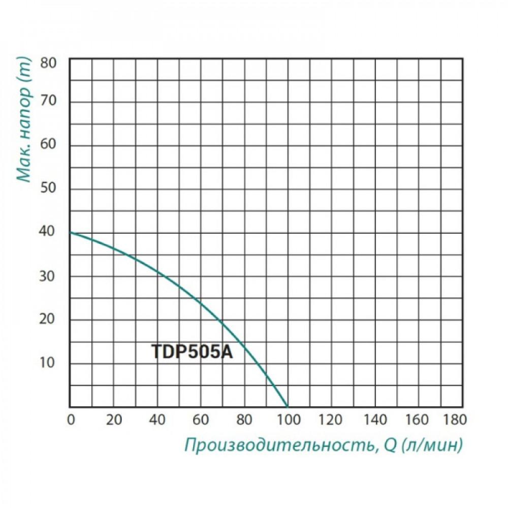 Насос самовсасывающий Taifu TDP 505 с эжектором 1,1кВт